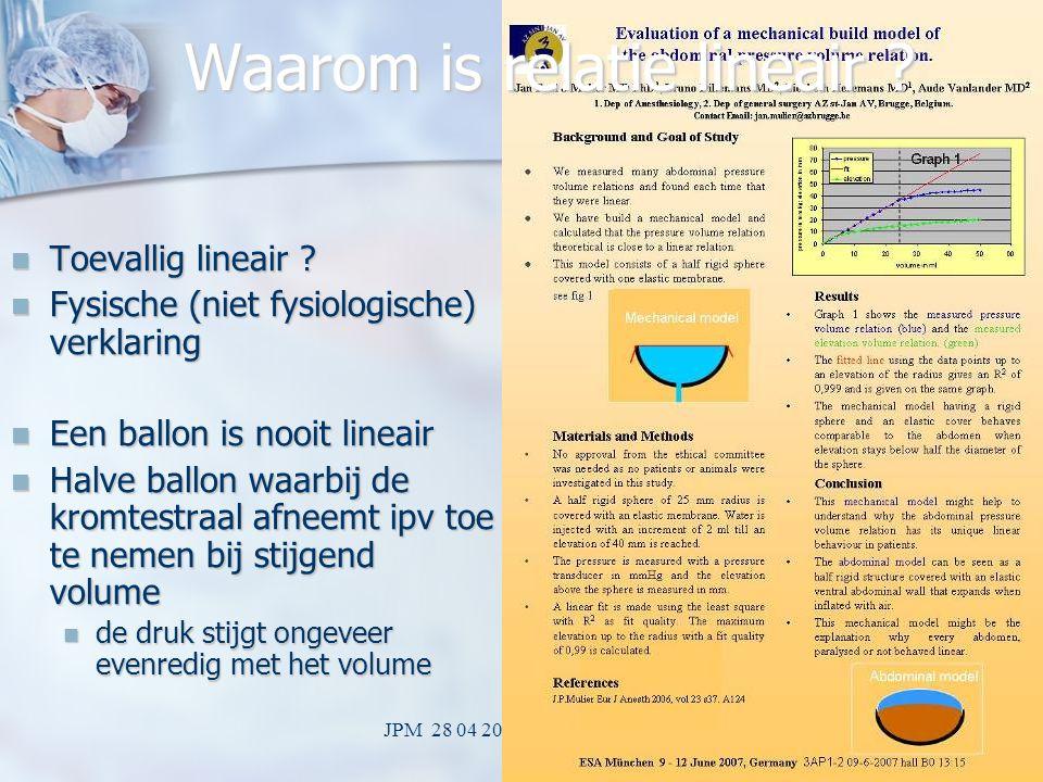 JPM 28 04 2009 LOK Mechelen24 Hoe buik gedrag beschrijven? Meet de druk volume relatie Meet de druk volume relatie Hoek is compliantie of elastantie H