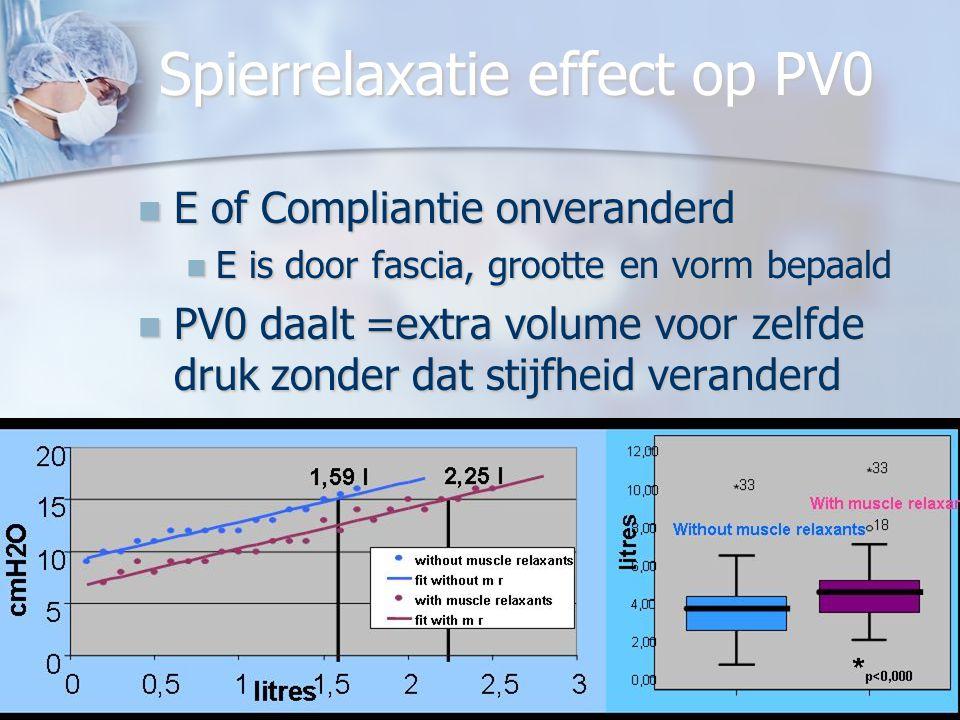 JPM 28 04 2009 LOK Mechelen28 E en PV0 bepaalt door ? factorsPV0P VO sigEE sig AgeNeg0.828Pos0.003* LengthNeg0.356Neg0.245 Body weigthPos0.012*Pos0.29