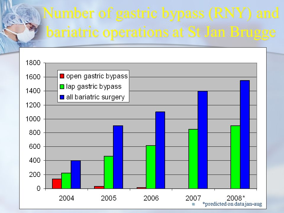 JPM 28 04 2009 LOK Mechelen3 Number of gastric bypass (RNY) and bariatric operations at St Jan Brugge *predicted on data jan-aug *predicted on data jan-aug