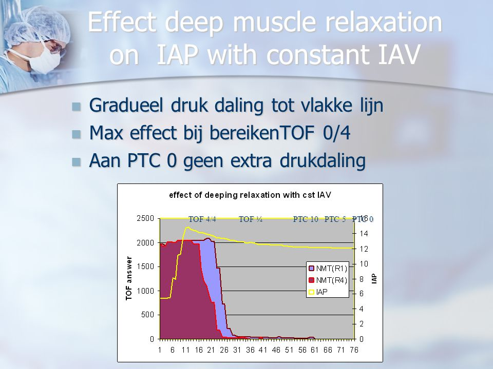 09 09 2009 lok brugge JPMulier Effect deep muscle relaxation on IAP with constant IAV Gradueel druk daling tot vlakke lijn Gradueel druk daling tot vl
