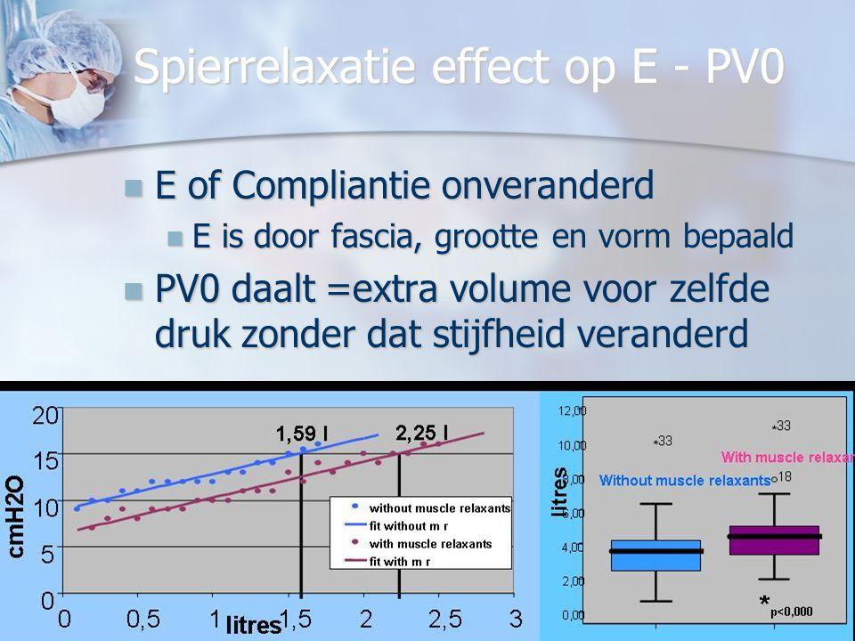 09 09 2009 lok brugge JPMulier Spierrelaxatie effect op E - PV0 E of Compliantie onveranderd E of Compliantie onveranderd E is door fascia, grootte en