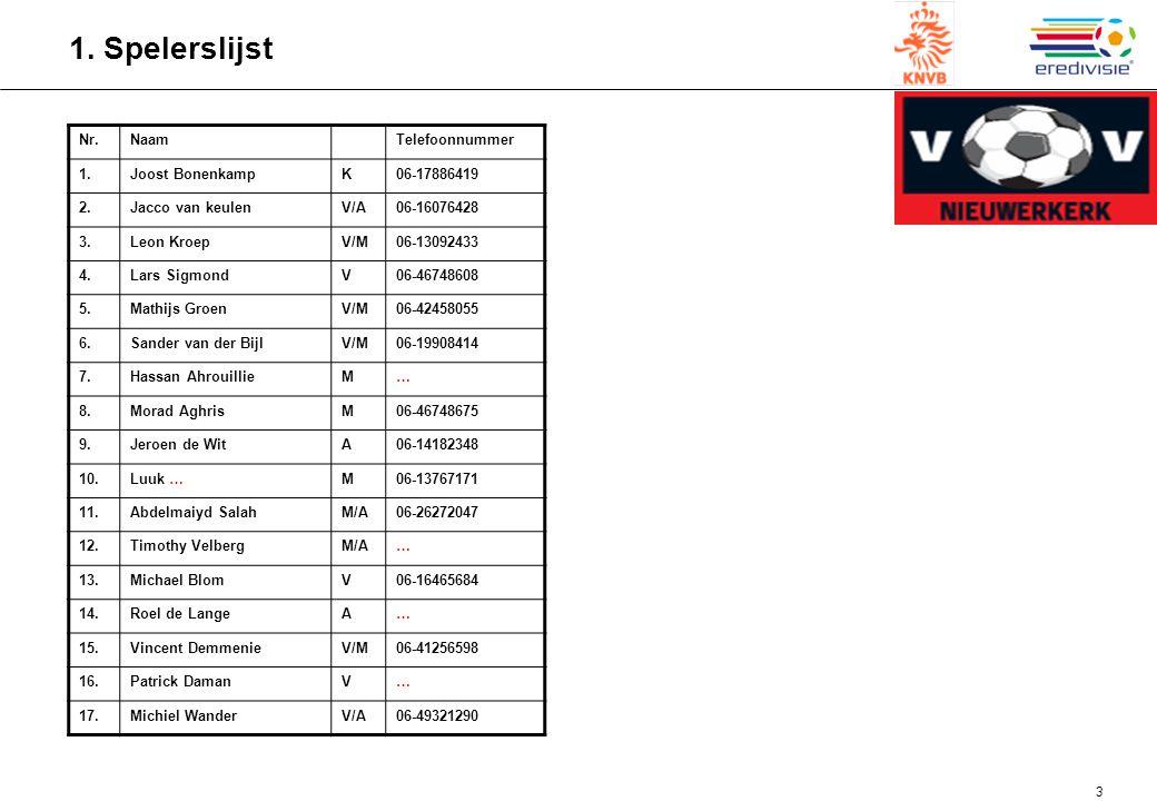3 1. Spelerslijst Nr.NaamTelefoonnummer 1.Joost BonenkampK06-17886419 2.Jacco van keulenV/A06-16076428 3.Leon KroepV/M06-13092433 4.Lars SigmondV06-46