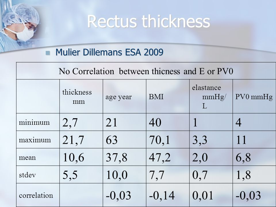 Rectus thickness No Correlation between thicness and E or PV0 thickness mm age yearBMI elastance mmHg/ L PV0 mmHg minimum 2,7214014 maximum 21,76370,1
