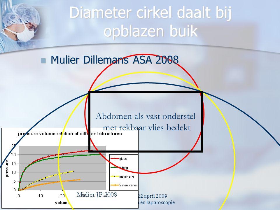 UZA ZNA 22 april 2009 Spierrelaxantia en laparoscopie Diameter cirkel daalt bij opblazen buik Abdomen als vast onderstel met rekbaar vlies bedekt Muli