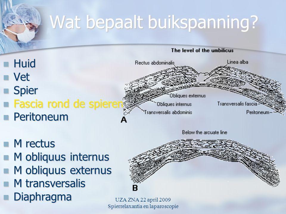 UZA ZNA 22 april 2009 Spierrelaxantia en laparoscopie Wat bepaalt buikspanning.