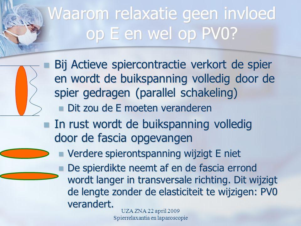 UZA ZNA 22 april 2009 Spierrelaxantia en laparoscopie Waarom relaxatie geen invloed op E en wel op PV0.