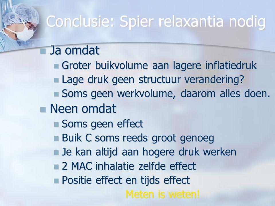 Conclusie: Spier relaxantia nodig Ja omdat Ja omdat Groter buikvolume aan lagere inflatiedruk Groter buikvolume aan lagere inflatiedruk Lage druk geen structuur verandering.