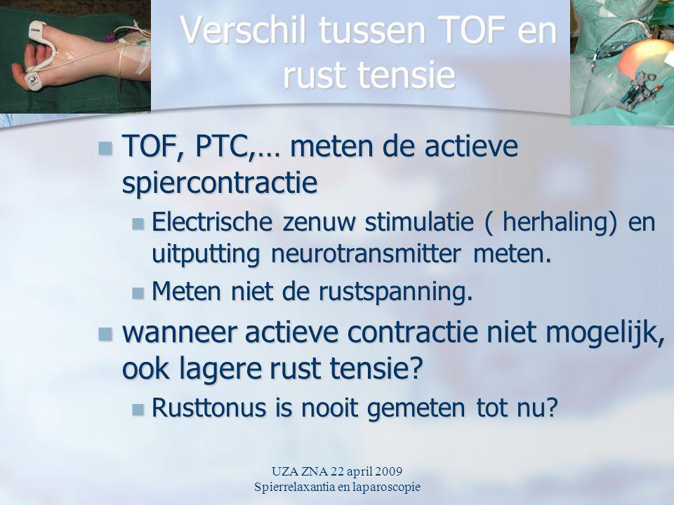 UZA ZNA 22 april 2009 Spierrelaxantia en laparoscopie Verschil tussen TOF en rust tensie TOF, PTC,… meten de actieve spiercontractie TOF, PTC,… meten