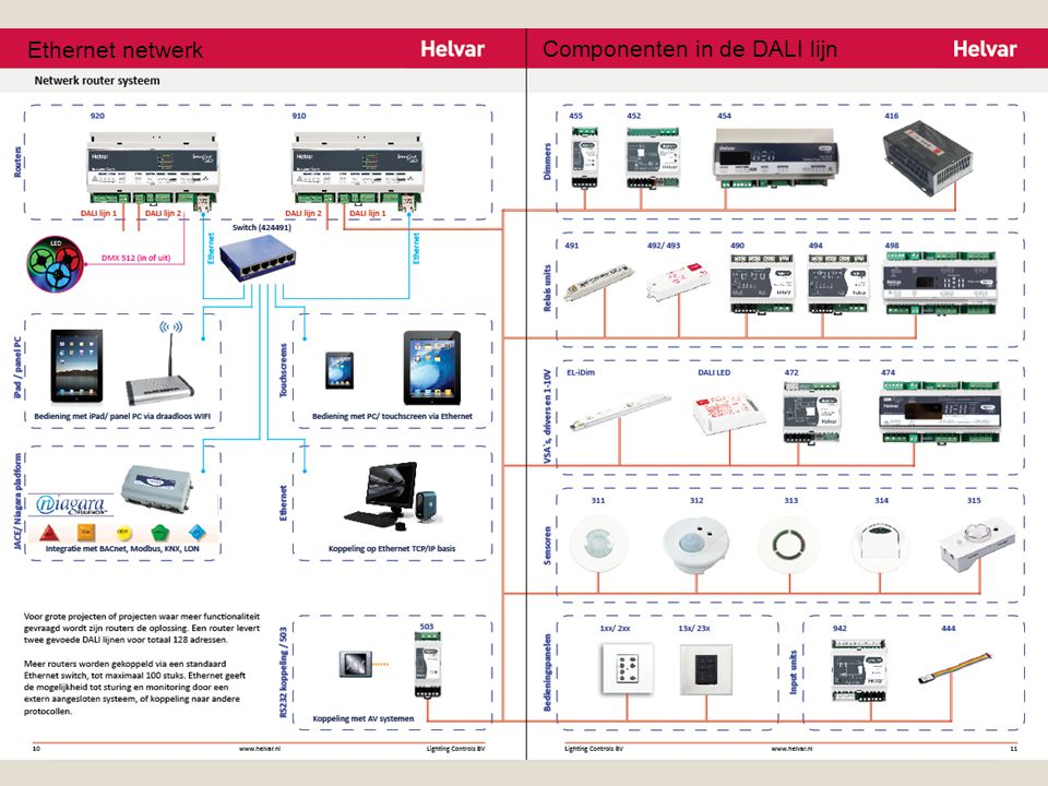 DALI componenten Componenten in de DALI lijn Ethernet netwerk