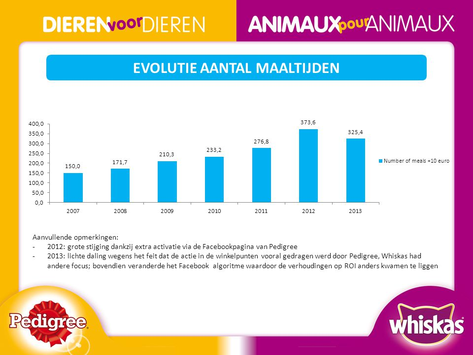 EVOLUTIE AANTAL MAALTIJDEN Aanvullende opmerkingen: -2012: grote stijging dankzij extra activatie via de Facebookpagina van Pedigree -2013: lichte dal