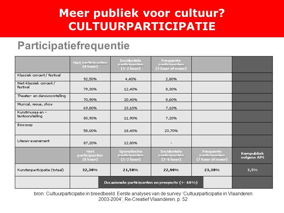 Meer publiek voor cultuur. CULTUURPARTICIPATIE bron: Cultuurparticipatie in breedbeeld.