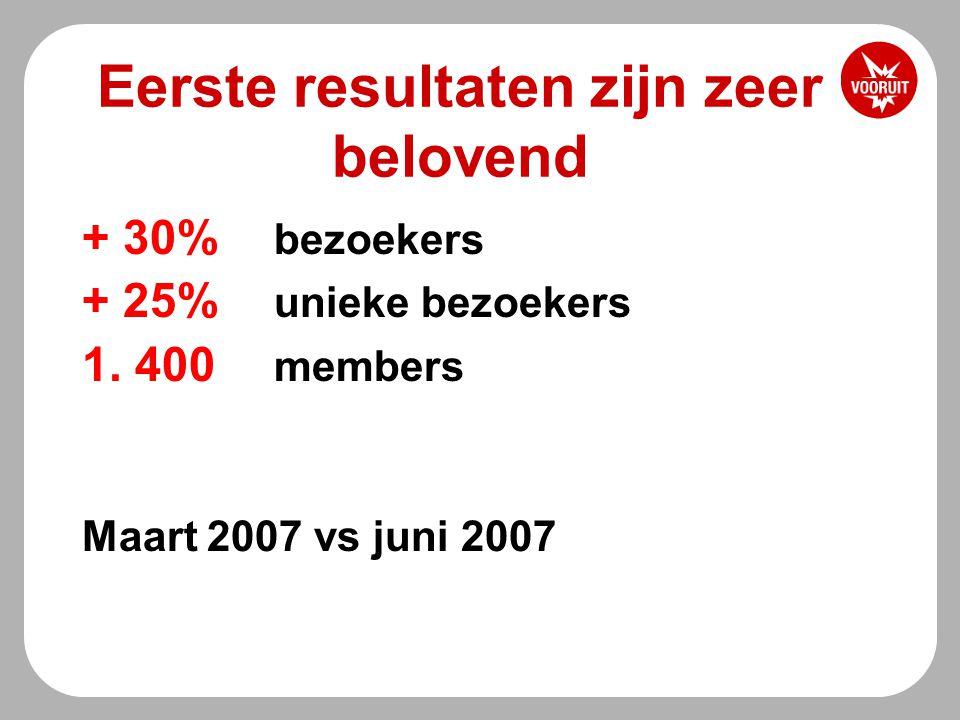 Eerste resultaten zijn zeer belovend + 30% bezoekers + 25% unieke bezoekers 1.