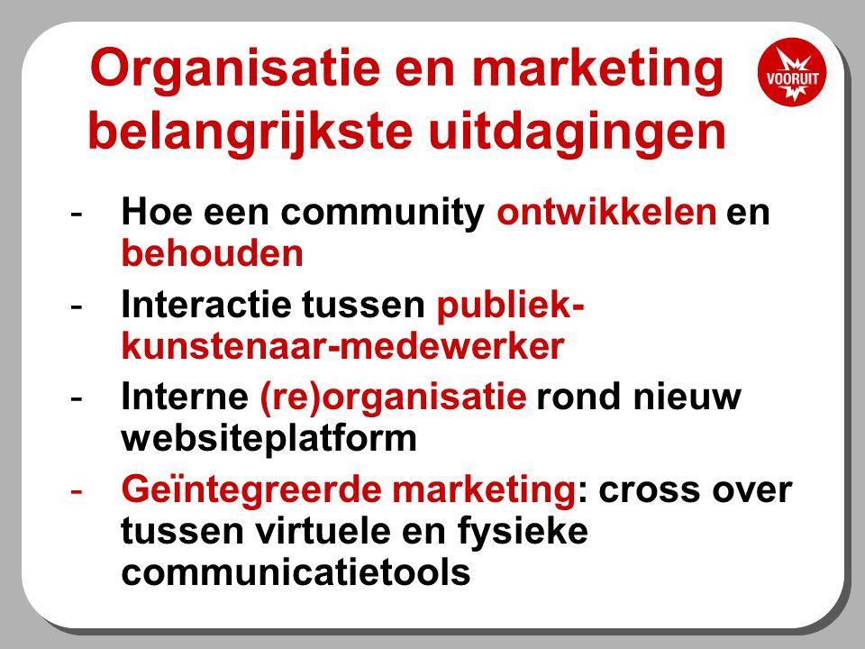 Organisatie en marketing belangrijkste uitdagingen -Hoe een community ontwikkelen en behouden -Interactie tussen publiek- kunstenaar-medewerker -Interne (re)organisatie rond nieuw websiteplatform -Geïntegreerde marketing: cross over tussen virtuele en fysieke communicatietools