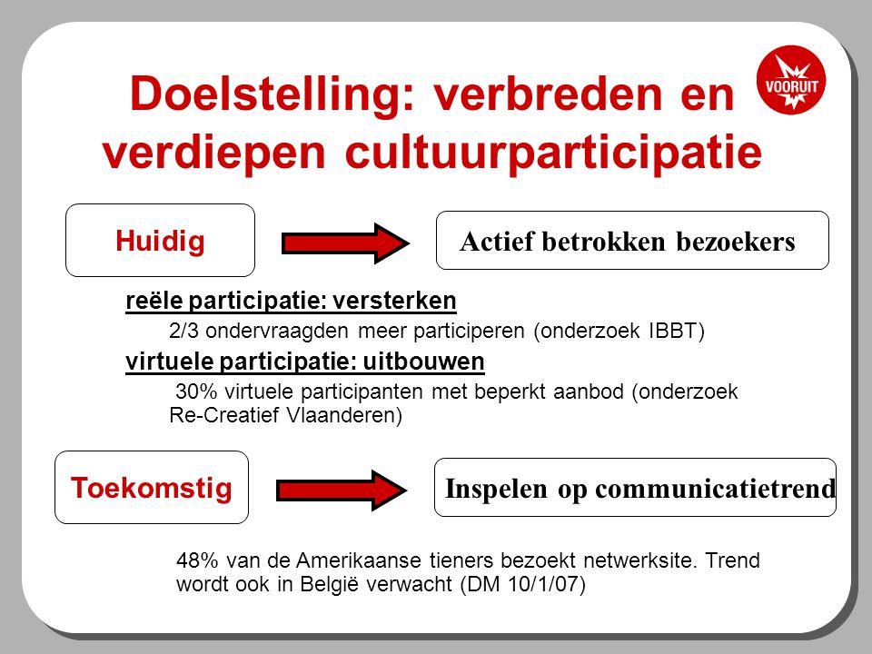 Doelstelling: verbreden en verdiepen cultuurparticipatie Huidig Actief betrokken bezoekers reële participatie: versterken 2/3 ondervraagden meer participeren (onderzoek IBBT) virtuele participatie: uitbouwen 30% virtuele participanten met beperkt aanbod (onderzoek Re-Creatief Vlaanderen) Toekomstig Inspelen op communicatietrend 48% van de Amerikaanse tieners bezoekt netwerksite.