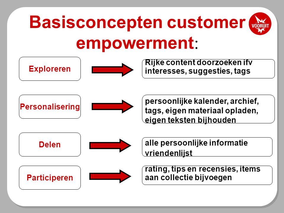 Basisconcepten customer empowerment : Personalisering Rijke content doorzoeken ifv interesses, suggesties, tags Exploreren Delen Participeren persoonl