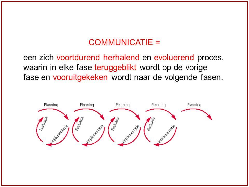 COMMUNICATIE = een zich voortdurend herhalend en evoluerend proces, waarin in elke fase teruggeblikt wordt op de vorige fase en vooruitgekeken wordt naar de volgende fasen.