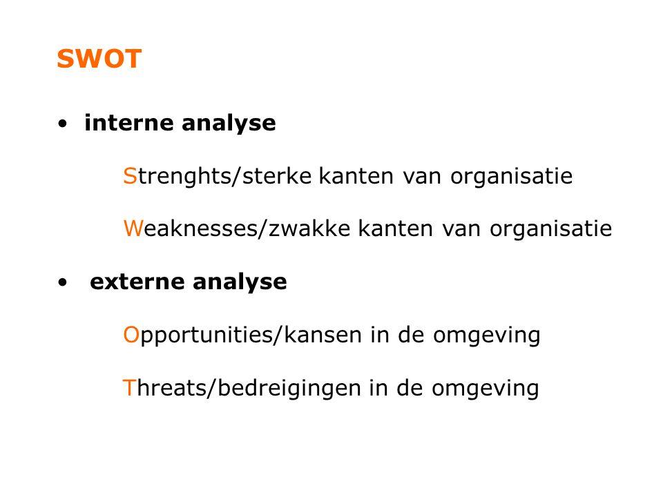 SWOT interne analyse Strenghts/sterke kanten van organisatie Weaknesses/zwakke kanten van organisatie externe analyse Opportunities/kansen in de omgev