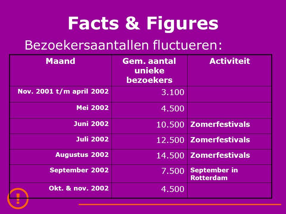 Facts & Figures Bezoekersaantallen fluctueren: MaandGem. aantal unieke bezoekers Activiteit Nov. 2001 t/m april 2002 3.100 Mei 2002 4.500 Juni 2002 10