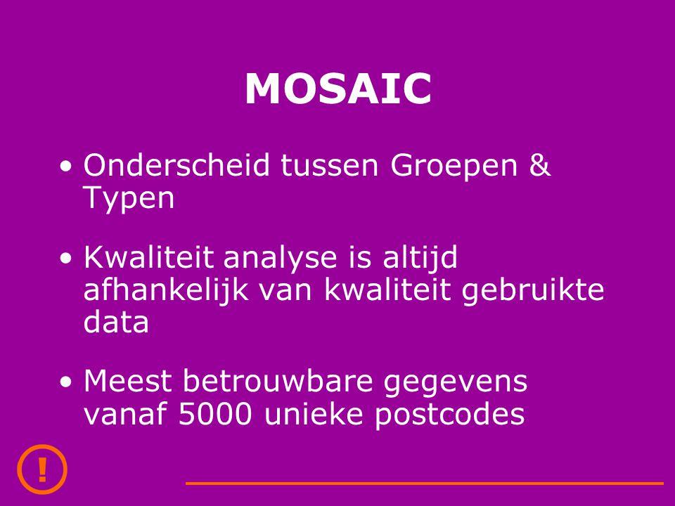 MOSAIC Onderscheid tussen Groepen & Typen Kwaliteit analyse is altijd afhankelijk van kwaliteit gebruikte data Meest betrouwbare gegevens vanaf 5000 unieke postcodes