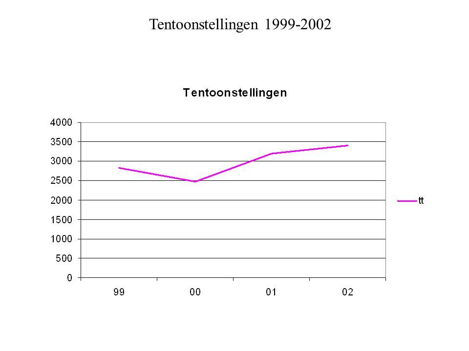 Tentoonstellingen 1999-2002