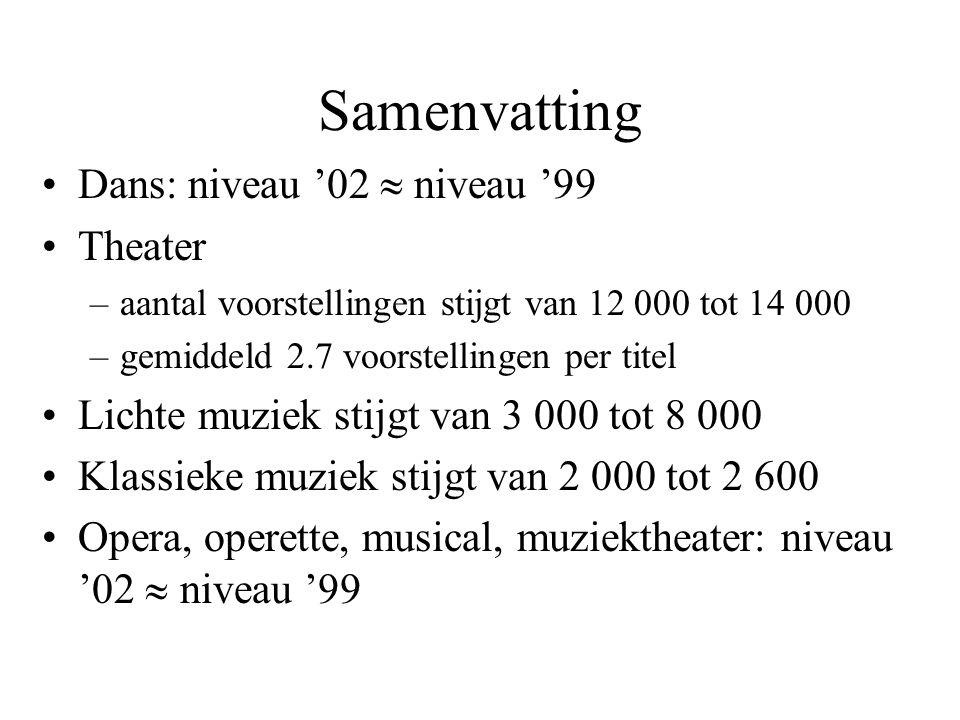 Samenvatting Dans: niveau '02  niveau '99 Theater –aantal voorstellingen stijgt van 12 000 tot 14 000 –gemiddeld 2.7 voorstellingen per titel Lichte muziek stijgt van 3 000 tot 8 000 Klassieke muziek stijgt van 2 000 tot 2 600 Opera, operette, musical, muziektheater: niveau '02  niveau '99