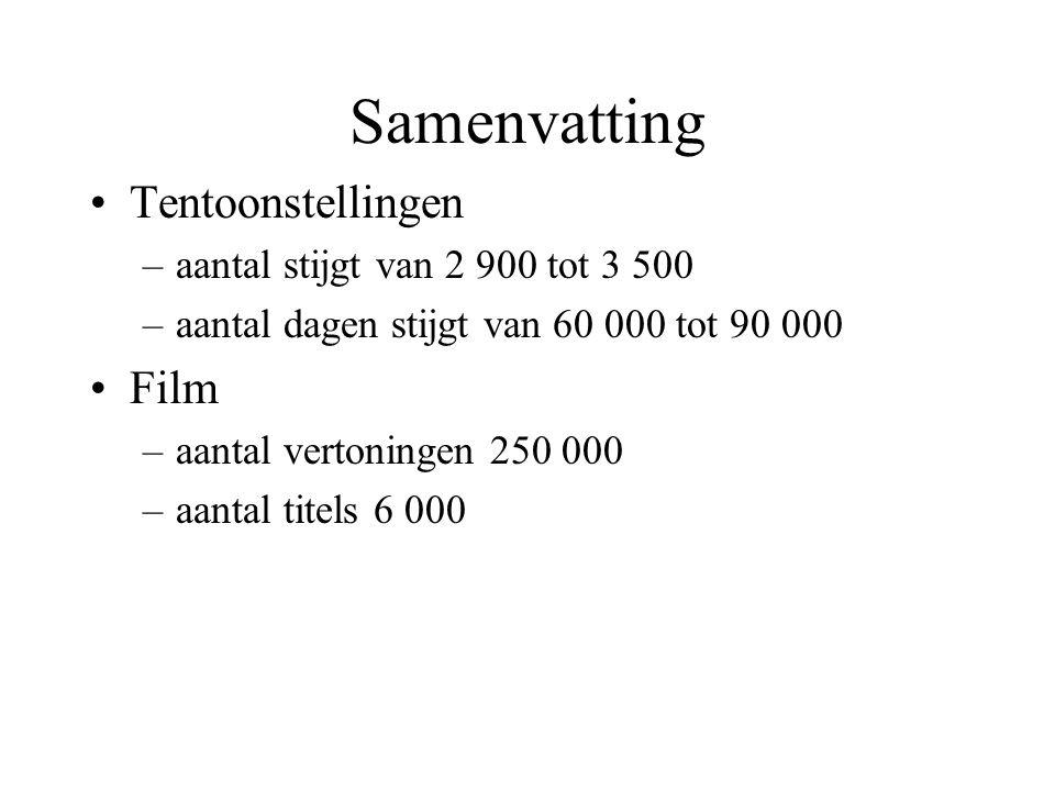 Samenvatting Tentoonstellingen –aantal stijgt van 2 900 tot 3 500 –aantal dagen stijgt van 60 000 tot 90 000 Film –aantal vertoningen 250 000 –aantal titels 6 000