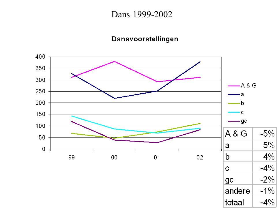 Dans 1999-2002