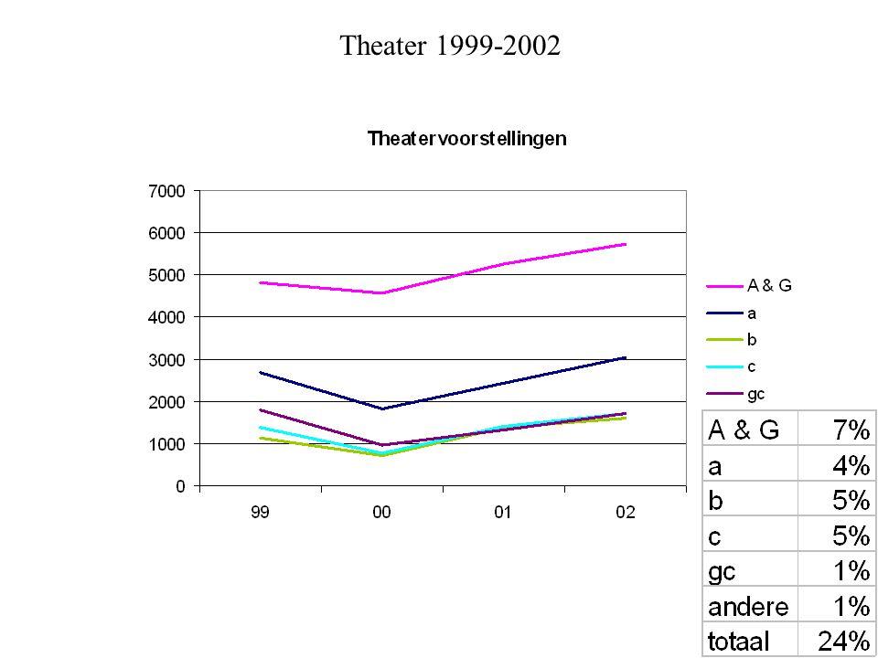 Theater 1999-2002