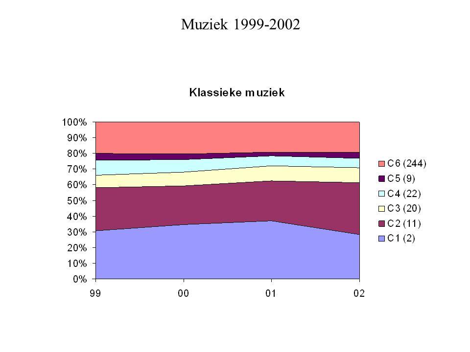 Muziek 1999-2002