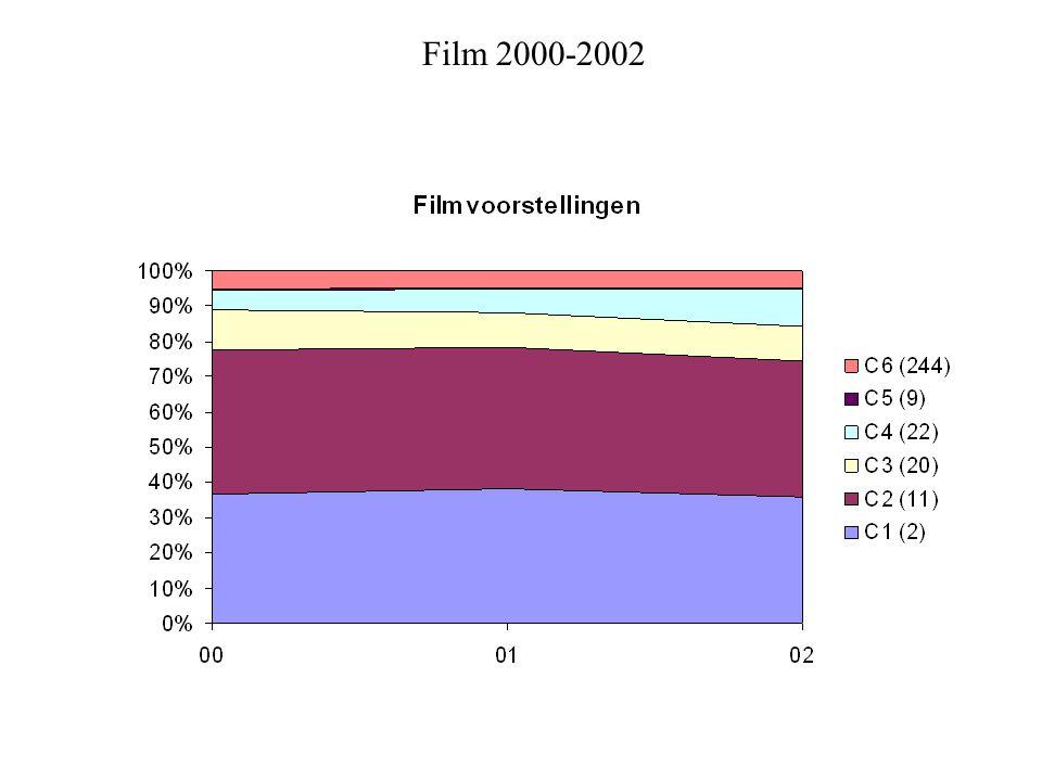Film 2000-2002