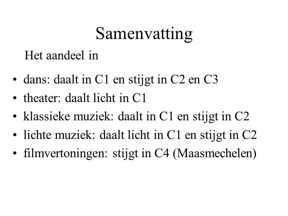 Samenvatting dans: daalt in C1 en stijgt in C2 en C3 theater: daalt licht in C1 klassieke muziek: daalt in C1 en stijgt in C2 lichte muziek: daalt licht in C1 en stijgt in C2 filmvertoningen: stijgt in C4 (Maasmechelen) Het aandeel in