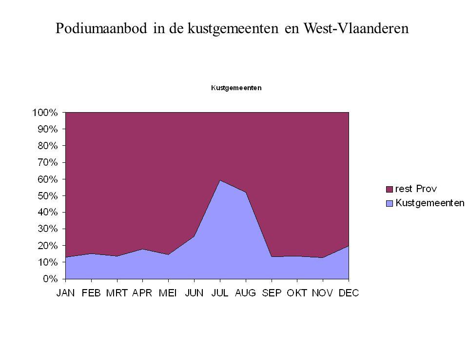Podiumaanbod in de kustgemeenten en West-Vlaanderen