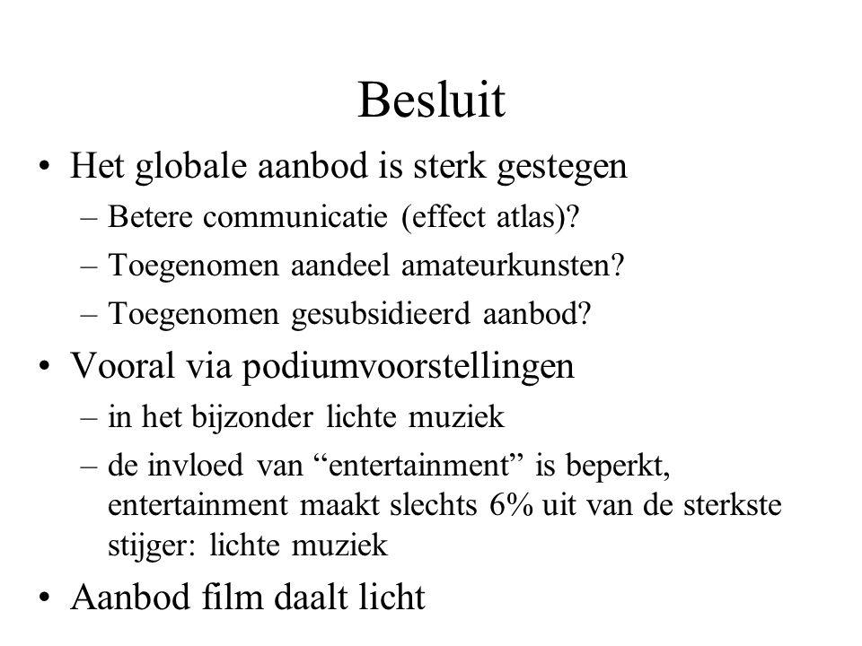 Besluit Het globale aanbod is sterk gestegen –Betere communicatie (effect atlas).