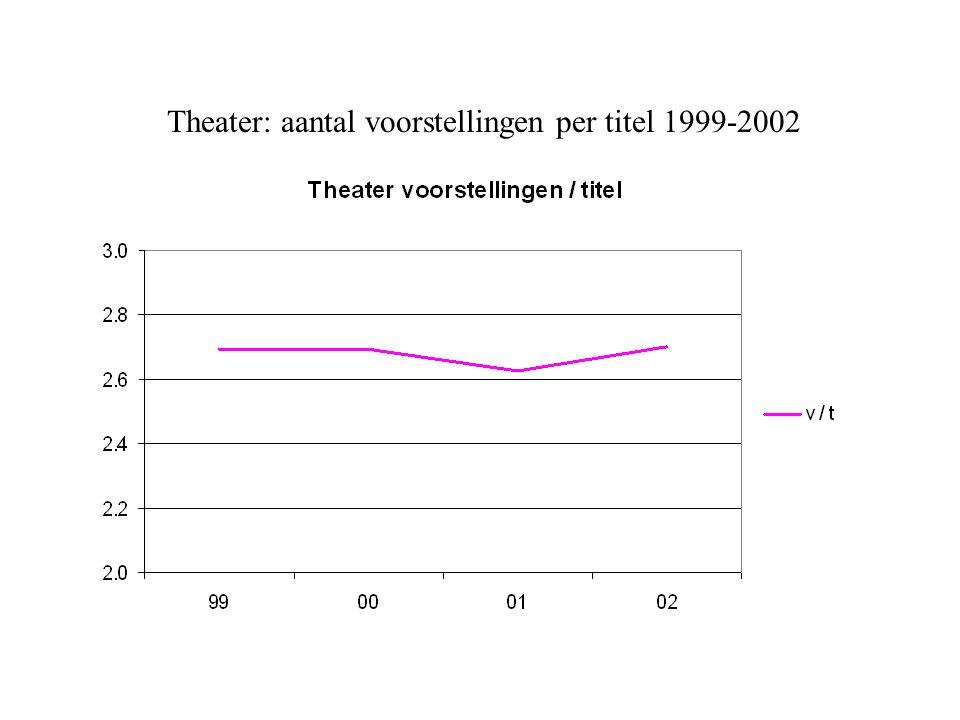 Theater: aantal voorstellingen per titel 1999-2002