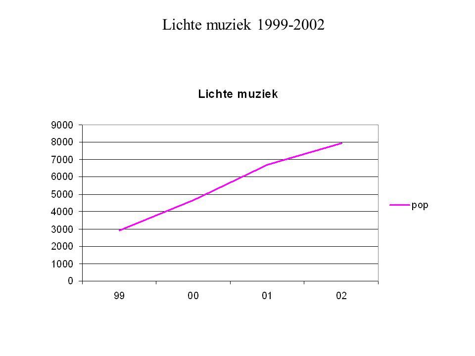 Lichte muziek 1999-2002