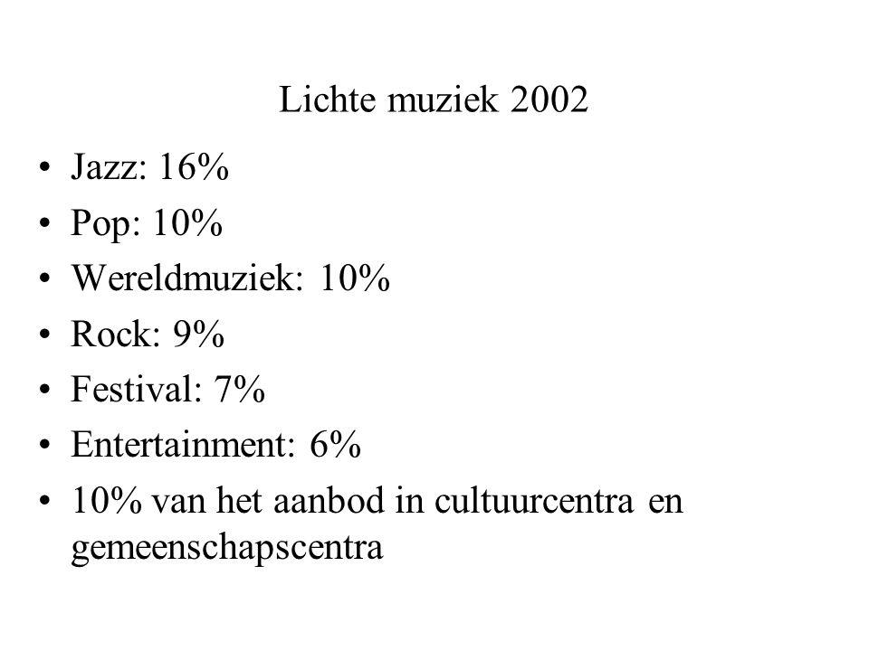 Lichte muziek 2002 Jazz: 16% Pop: 10% Wereldmuziek: 10% Rock: 9% Festival: 7% Entertainment: 6% 10% van het aanbod in cultuurcentra en gemeenschapscentra