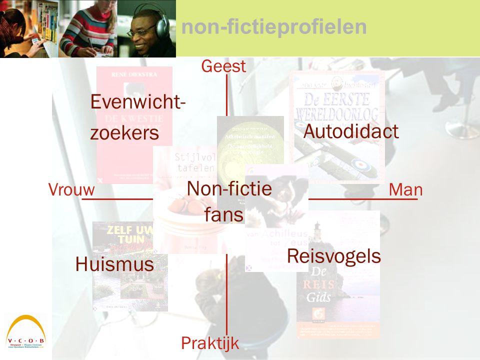 non-fictieprofielen Geest Praktijk VrouwMan Huismus Evenwicht- zoekers Autodidact Reisvogels Non-fictie fans