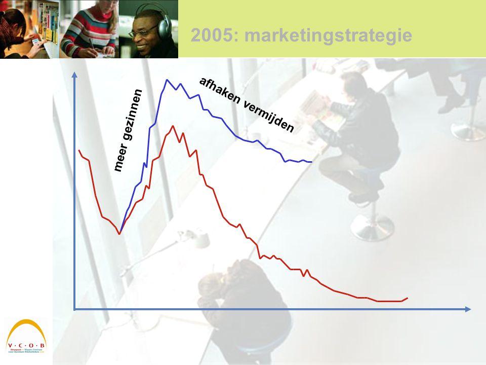 2005: marketingstrategie meer gezinnen afhaken vermijden