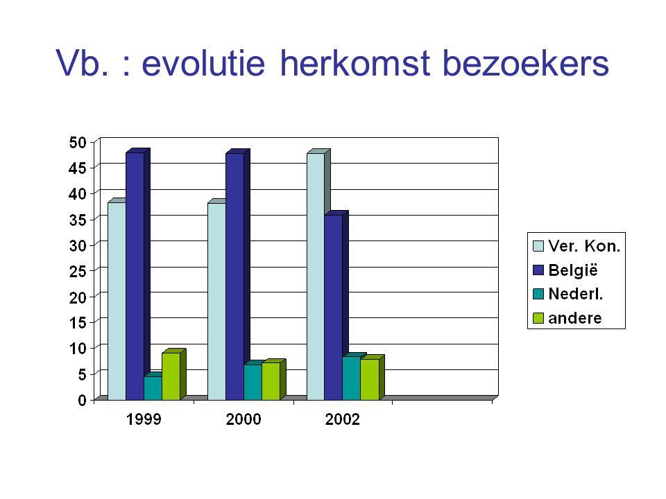 Vb. : evolutie herkomst bezoekers