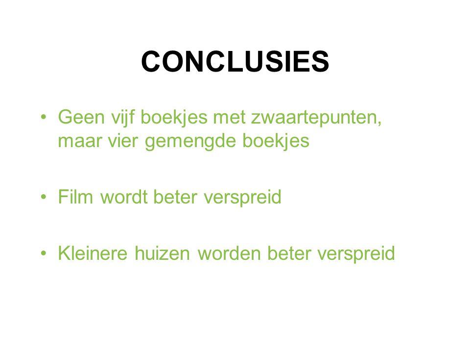 CONCLUSIES Geen vijf boekjes met zwaartepunten, maar vier gemengde boekjes Film wordt beter verspreid Kleinere huizen worden beter verspreid