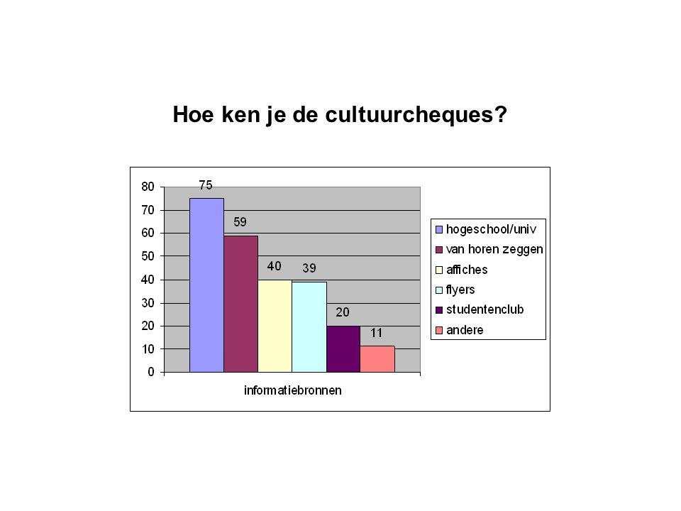 Waar vind je informatie over het cultuuraanbod?