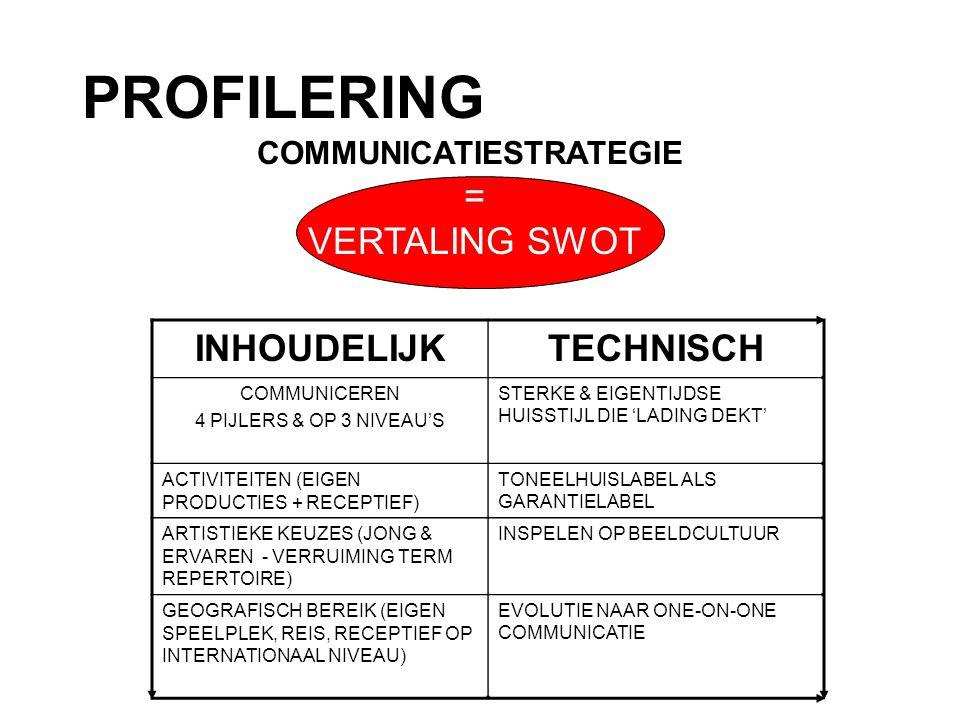 PROFILERING COMMUNICATIESTRATEGIE = VERTALING SWOT INHOUDELIJKTECHNISCH COMMUNICEREN 4 PIJLERS & OP 3 NIVEAU'S STERKE & EIGENTIJDSE HUISSTIJL DIE 'LADING DEKT' ACTIVITEITEN (EIGEN PRODUCTIES + RECEPTIEF) TONEELHUISLABEL ALS GARANTIELABEL ARTISTIEKE KEUZES (JONG & ERVAREN - VERRUIMING TERM REPERTOIRE) INSPELEN OP BEELDCULTUUR GEOGRAFISCH BEREIK (EIGEN SPEELPLEK, REIS, RECEPTIEF OP INTERNATIONAAL NIVEAU) EVOLUTIE NAAR ONE-ON-ONE COMMUNICATIE