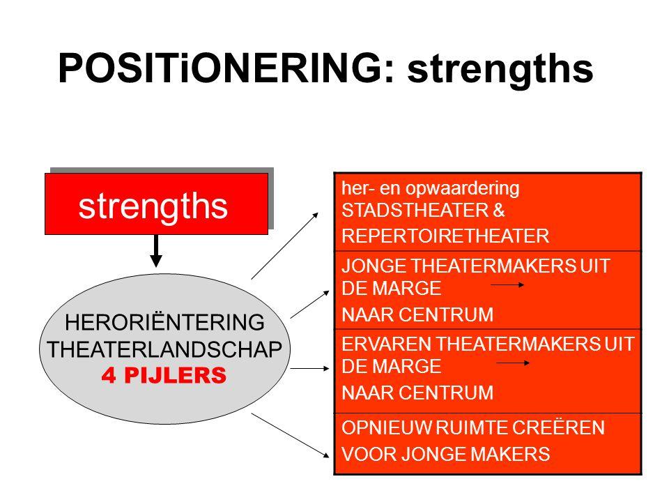 POSITiONERING: strengths strengths her- en opwaardering STADSTHEATER & REPERTOIRETHEATER JONGE THEATERMAKERS UIT DE MARGE NAAR CENTRUM ERVAREN THEATERMAKERS UIT DE MARGE NAAR CENTRUM OPNIEUW RUIMTE CREËREN VOOR JONGE MAKERS HERORIËNTERING THEATERLANDSCHAP 4 PIJLERS