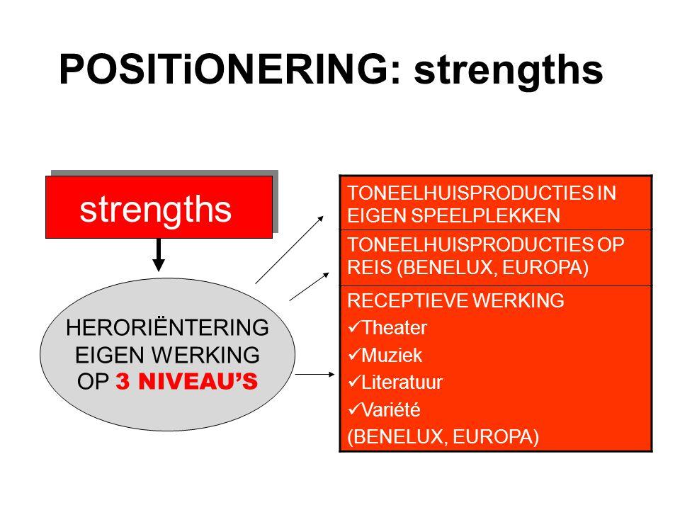 POSITiONERING: strengths strengths TONEELHUISPRODUCTIES IN EIGEN SPEELPLEKKEN TONEELHUISPRODUCTIES OP REIS (BENELUX, EUROPA) RECEPTIEVE WERKING Theater Muziek Literatuur Variété (BENELUX, EUROPA) HERORIËNTERING EIGEN WERKING OP 3 NIVEAU'S