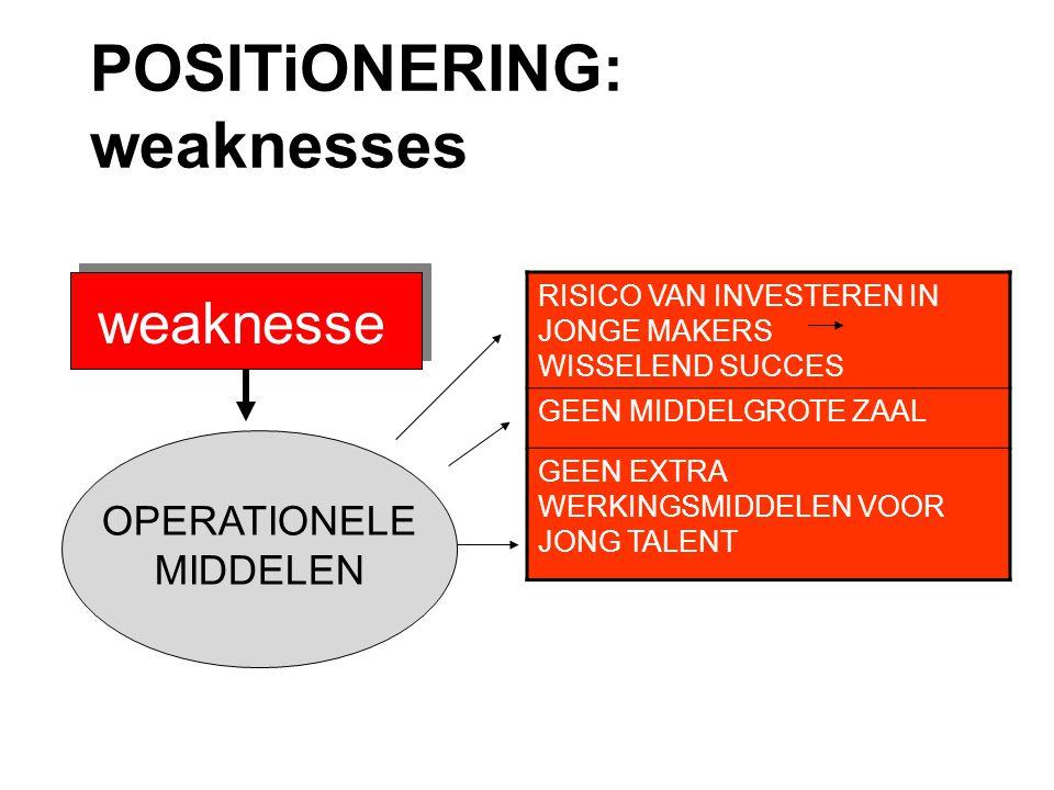 POSITiONERING: weaknesses weaknesse s RISICO VAN INVESTEREN IN JONGE MAKERS WISSELEND SUCCES GEEN MIDDELGROTE ZAAL GEEN EXTRA WERKINGSMIDDELEN VOOR JONG TALENT OPERATIONELE MIDDELEN