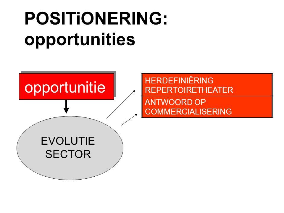 POSITiONERING: opportunities opportunitie snesses HERDEFINIËRING REPERTOIRETHEATER ANTWOORD OP COMMERCIALISERING EVOLUTIE SECTOR