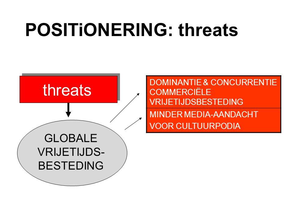 POSITiONERING: threats threats DOMINANTIE & CONCURRENTIE COMMERCIËLE VRIJETIJDSBESTEDING MINDER MEDIA-AANDACHT VOOR CULTUURPODIA GLOBALE VRIJETIJDS- BESTEDING