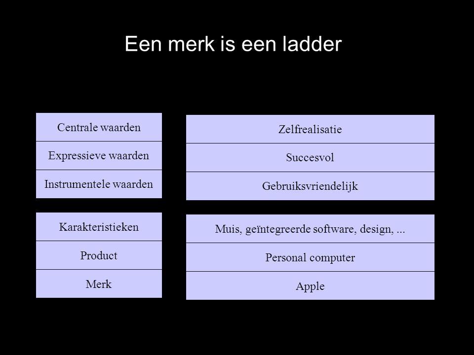 Een merk is een ladder Zelfrealisatie Succesvol Gebruiksvriendelijk Muis, geïntegreerde software, design,...