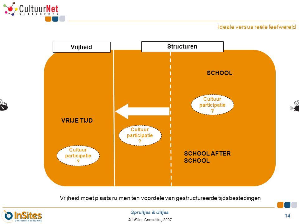 © InSites Consulting 2007 14 Spruitjes & Uitjes SCHOOL SCHOOL AFTER SCHOOL VRIJE TIJD Structuren Vrijheid Ideale versus reële leefwereld Vrijheid moet