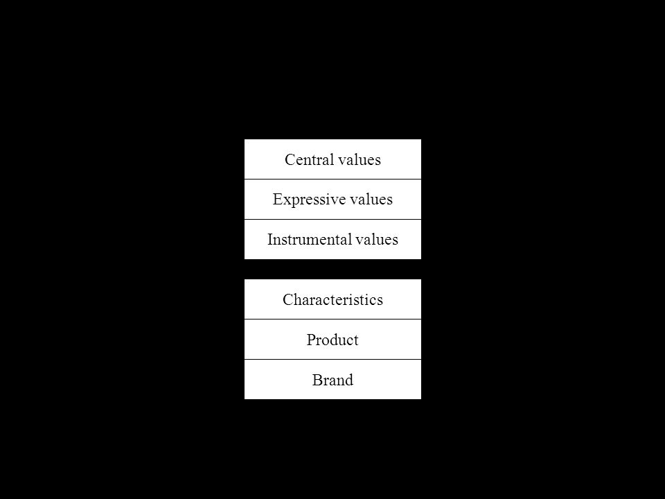 Central values Expressive values Instrumental values Characteristics Product Brand